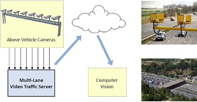 Cloud Based Multi Lane Analytics