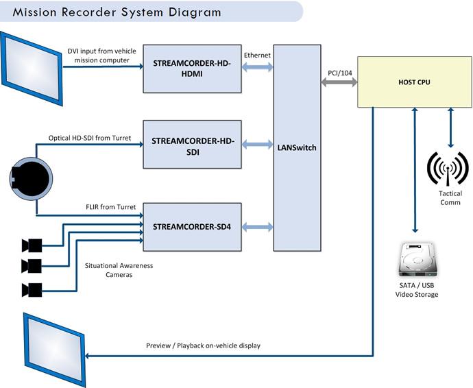 Mission Recorder System Details