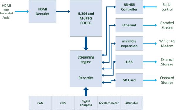 StreamCorder-HD-HDMI Block Diagram