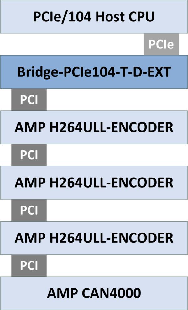 Bridge-PCIe104 Block Diagram
