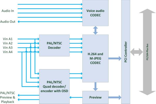 VCODEC-H264-D4X Block Diagram