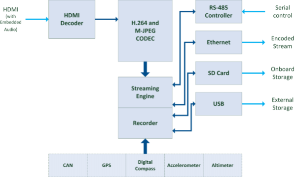 StreamCorder-HD-HDMI Block Diagram