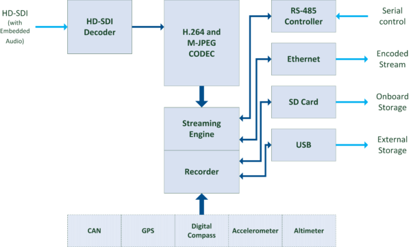 StreamCorder-HD-SDI Block Diagram
