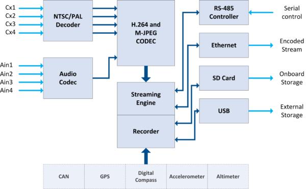 StreamCorder-SD4 Block Diagram