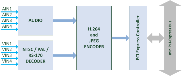 nanoH264-D4 Block Diagram