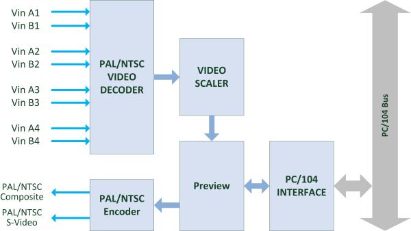 VMIX104 Block Diagram