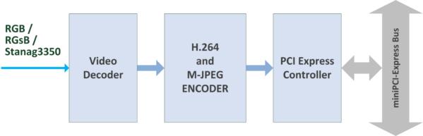 nanoH264-HD-RGB Block Diagram