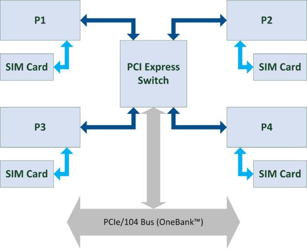 BridgeX-mPCIe Block Diagram