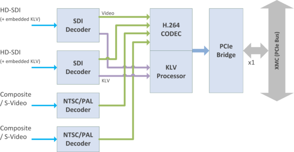 H264-2SDI-XMC Block Diagram