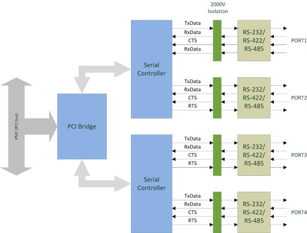 HDLC-PMC Block Diagram