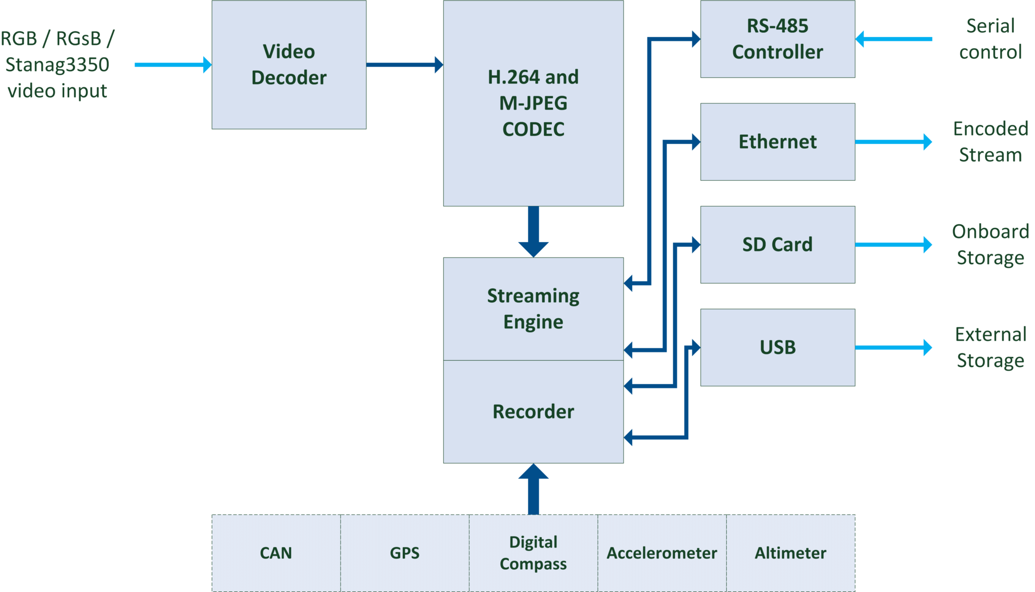 StreamCorder-HD-RGB Block Diagram